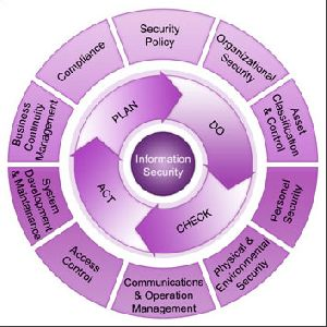 ISO 27001:2013 Certification