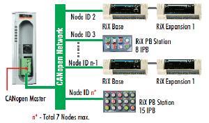 Mitsubishi 2 Remote IO System