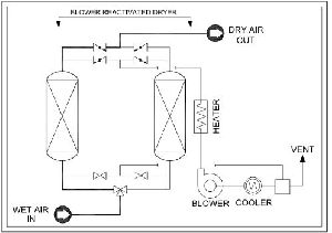 Blower Reactivated Air Dryer