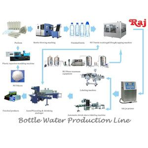 Packaged Drinking Water Project Services