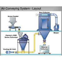Air Conveying System  Layout