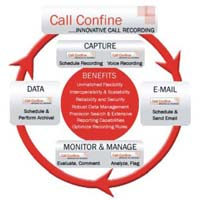 Innovative Call Recording Solutions