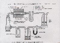 Moisture Testing Apparatus