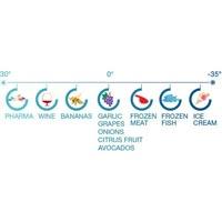 Controlling Temperature