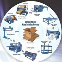 Corrugated Box Making Plant