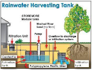 Rain Water Harvesting Services